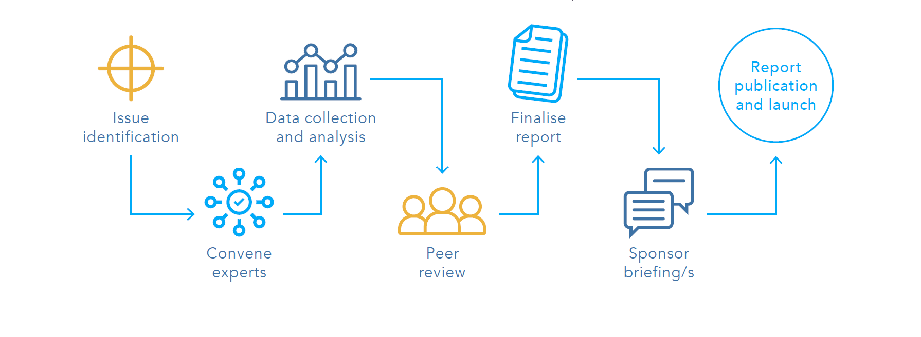 Our research and advice process